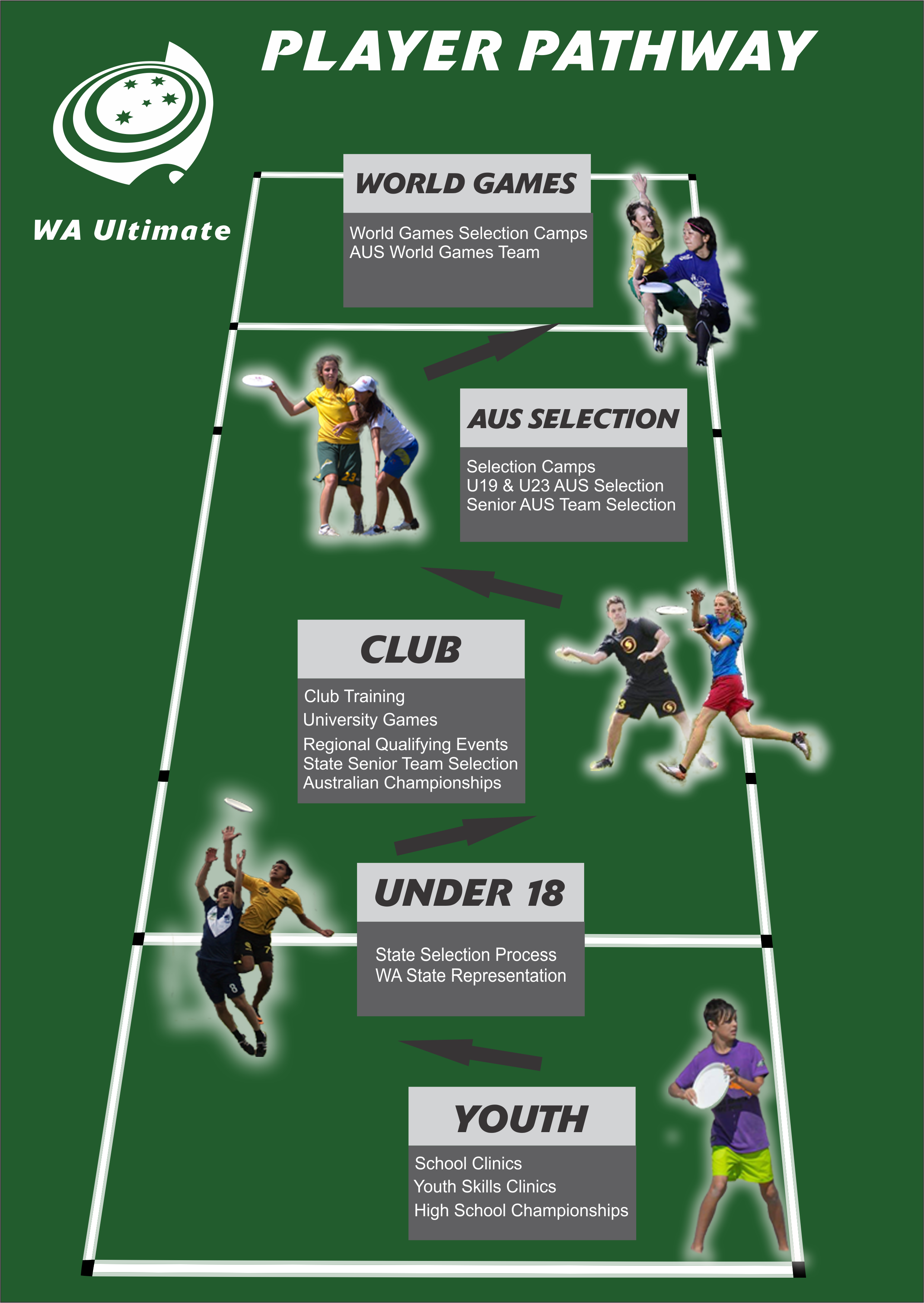 WA Player Pathway Youth
